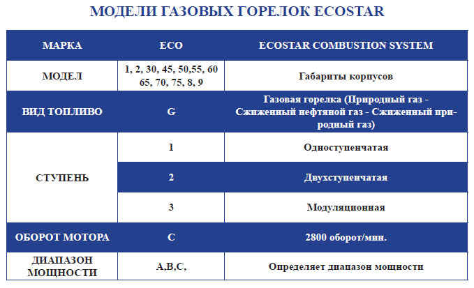 Горелки Ecostar