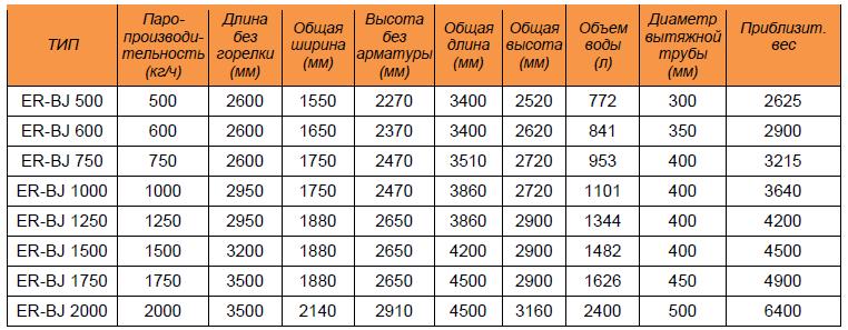 Компактные парогенераторы ER-BJ